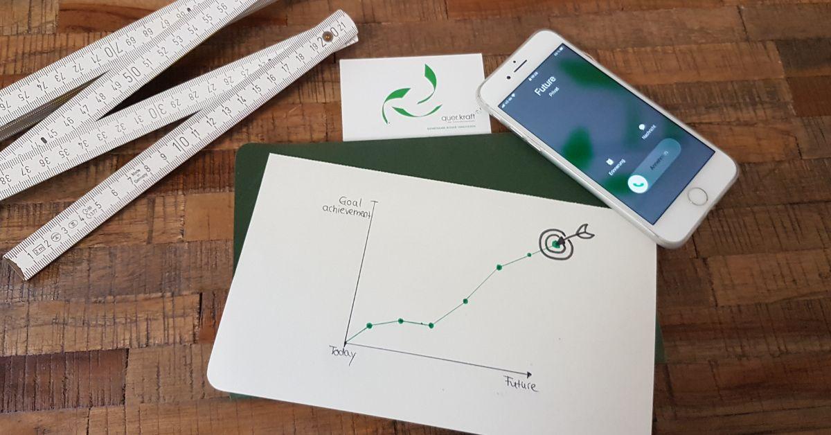 Iphone mit eingehdem Anruf von Futre, zollstock, quer.kraft Logo, Grafif mit den Dimensionen heute-Zukunft und Goal achievment